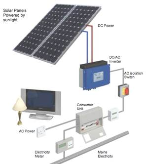 Solar Panel Mounting Systems Pv Domestic Solutions Stoke Crewe